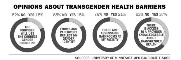 Transhealth needs matter